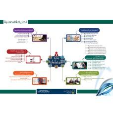 خريطة إدارة الإجتماعات